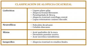 Alopecias Cicatriciales